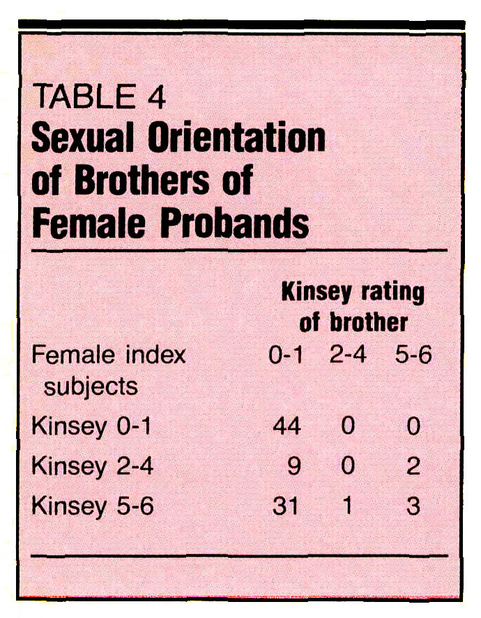 TABLE 4Sexual Orientation of Brothers of Female Probands