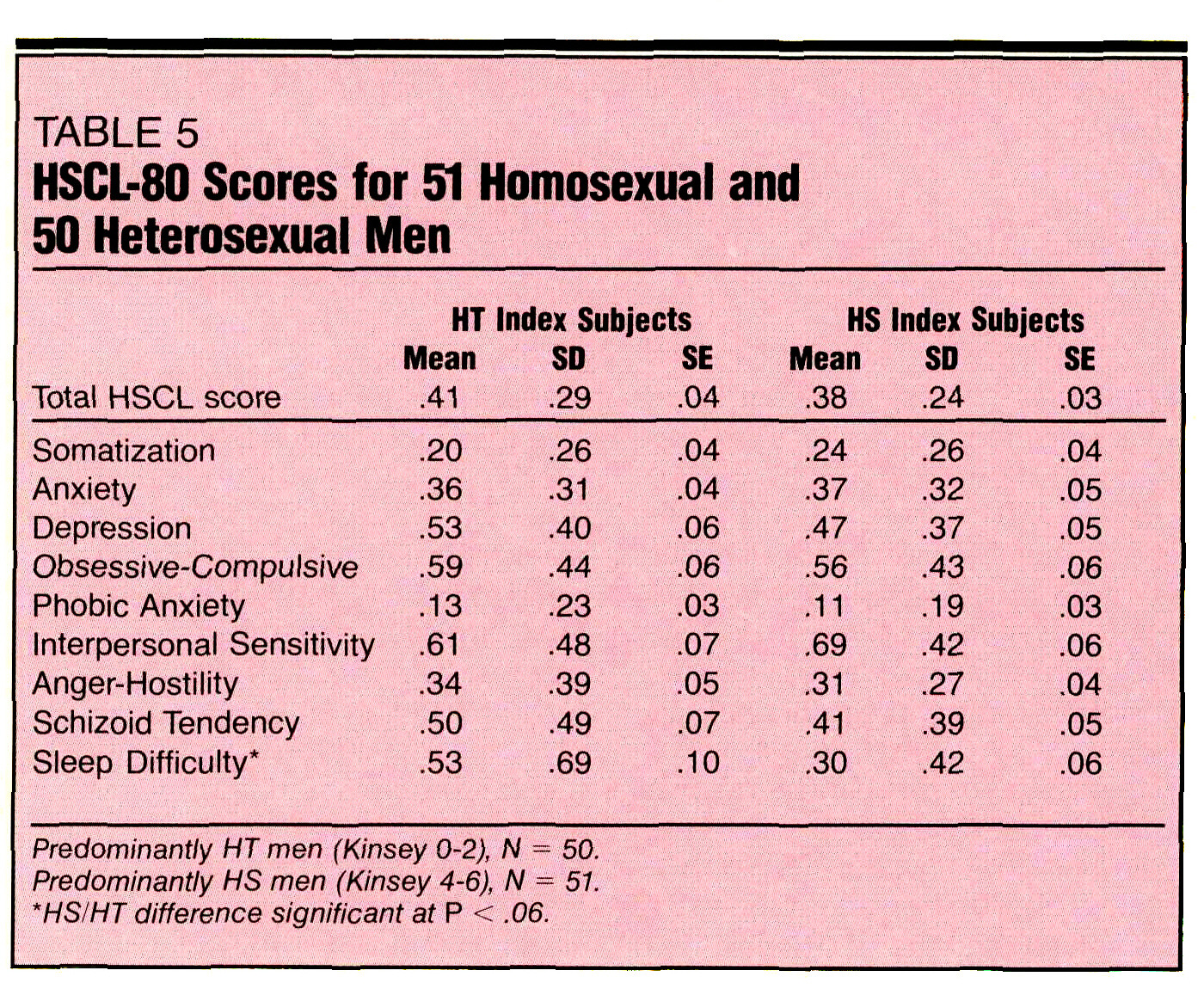 TABLE 5HSCL-80 Scores for 51 Homosexual and 50 Heterosexual Men