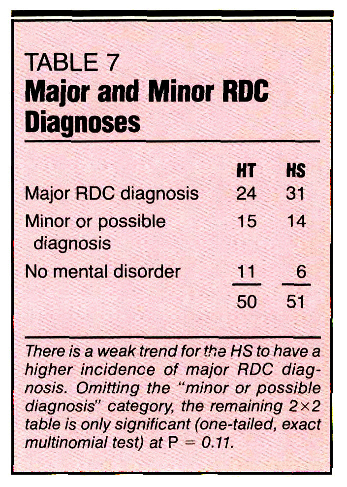 TABLE 7Major and Minor RDC Diagnoses