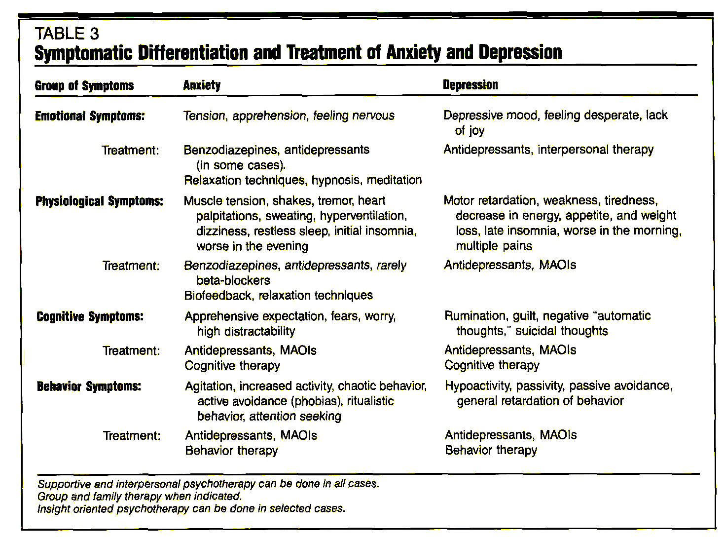 Interrelationships Between Major Depression and the Anxiety