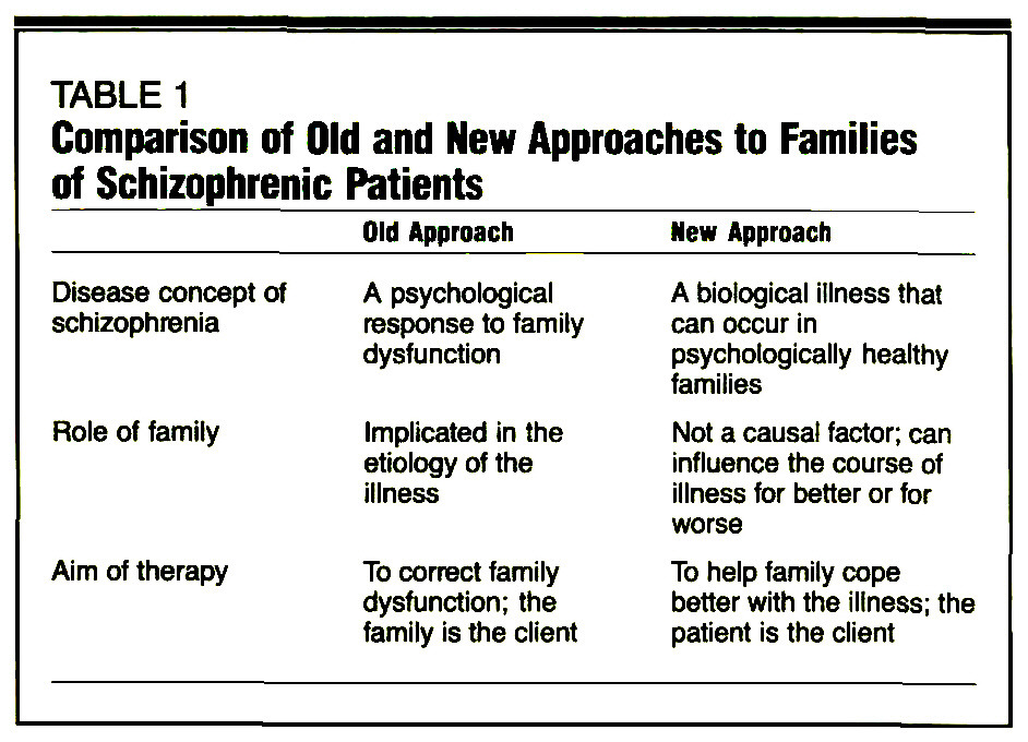 TABLE 1Comparison of Old and New Approaches to Families of Schizophrenic Patients