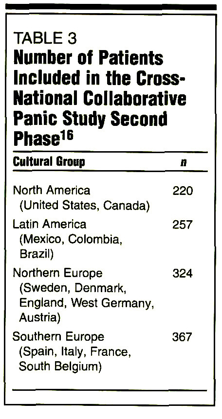 Panic Attacks and Panic Disorder in Cross-Cultural Perspective