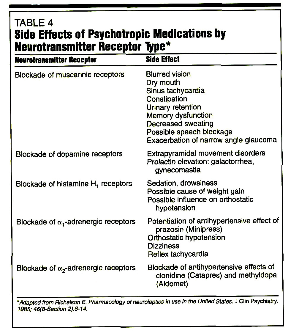 TABLE 4Side Effects of Psychotropic Medications by Neurotransmitter Receptor Type*