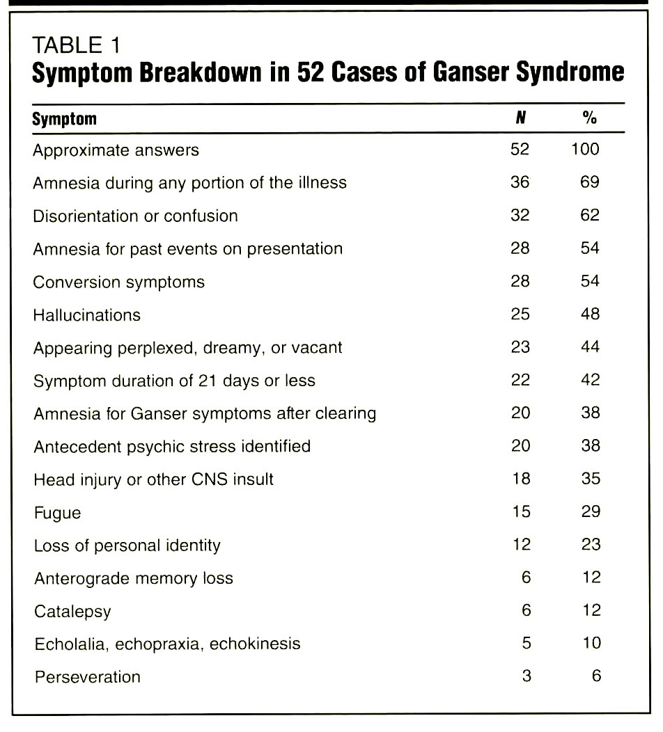 TABLE 1Symptom Breakdown in 52 Cases of Ganser Syndrome