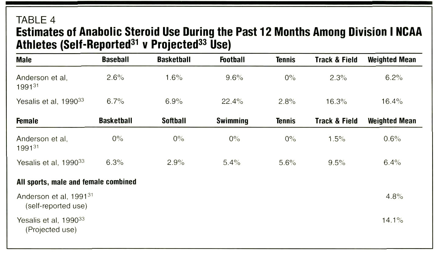 steroid usage among athletes Anecdotal evidence shows that steroid use among athletes is more prevalent than what several studies project and the reason why steroid use among athletes is on the.