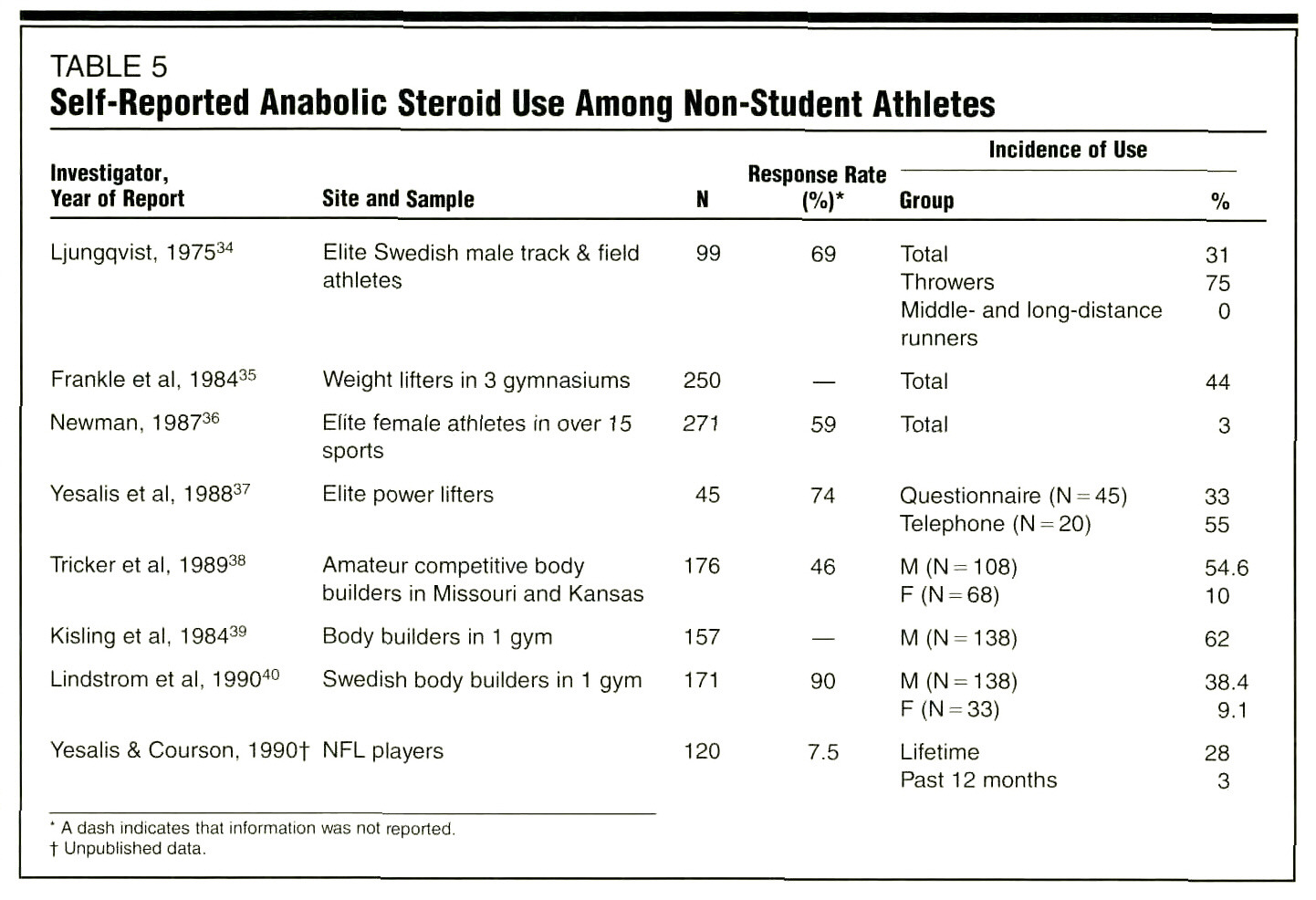 a discussion of athletes use of anabolic steroids and drug education programs Journal of drug-education 1997 the use of anabolic steroids in high targets the unhealthy eating habits and drug use of female high school athletes.