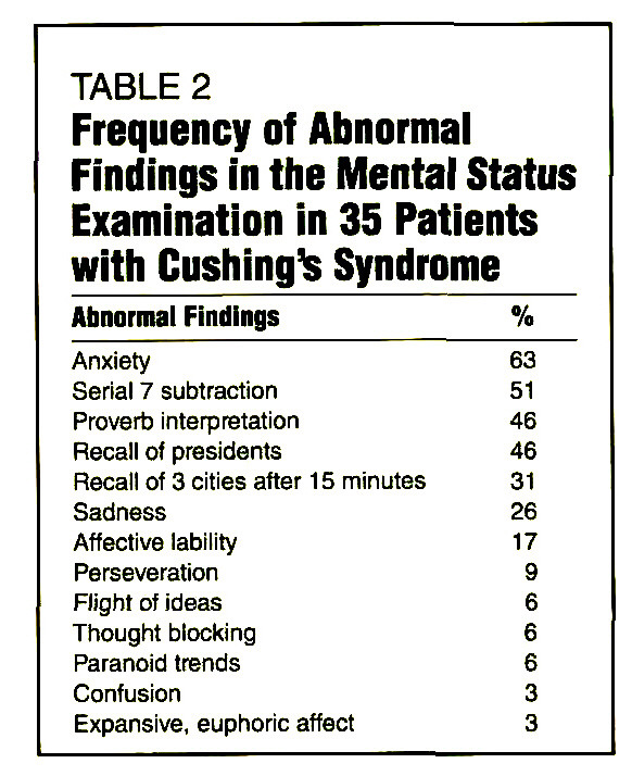 TABLE 2Frequency of Abnormal Findings in the Mental Status Examination in 35 Patients with Cushing's Syndrome