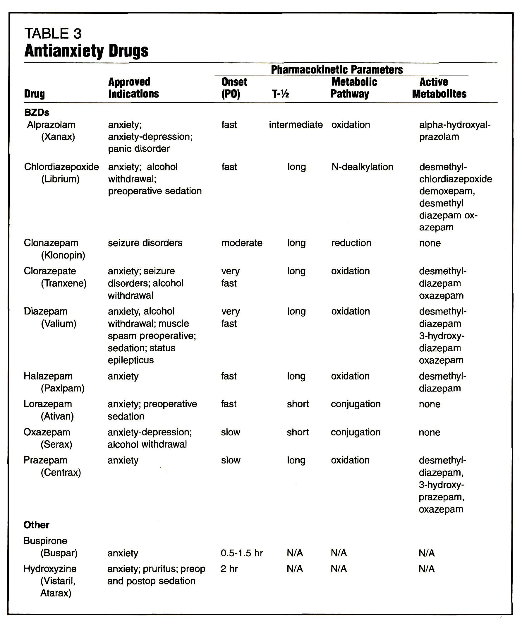 TABLE 3Antianxiety Drugs