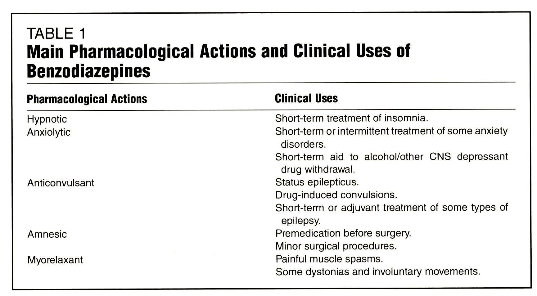 Toxicity and Adverse Consequences of Benzodiazepine Use