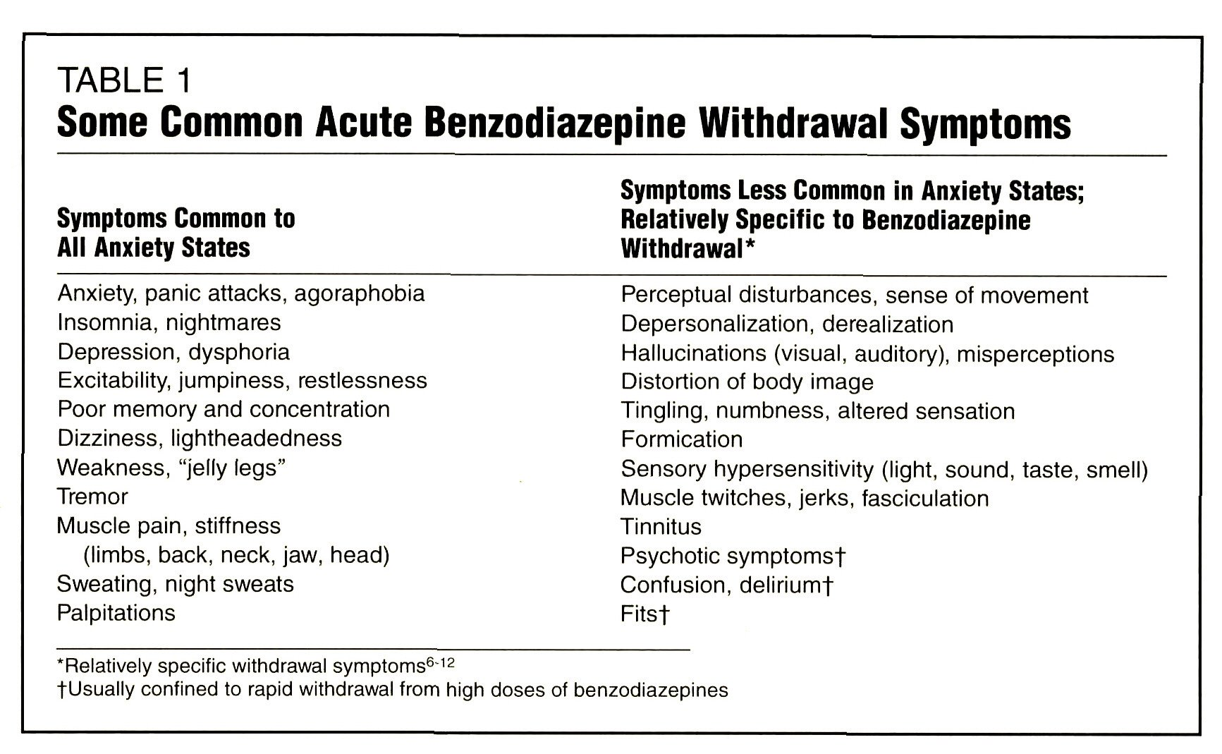 TABLE 1Some Common Acute Benzodiazepine Withdrawal Symptoms