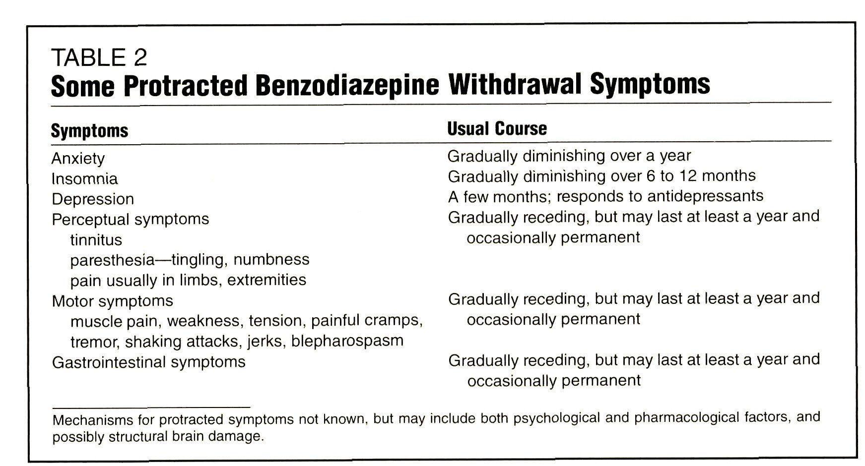 TABLE 2Some Protracted Benzodiazepine Withdrawal Symptoms