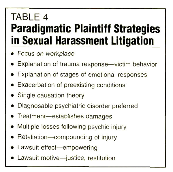 TABLE 4Paradigmatic Plaintiff Strategies in Sexual Harassment Litigation