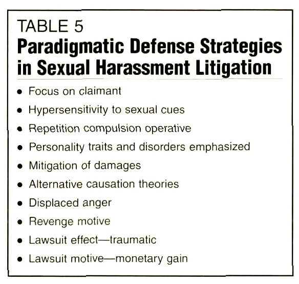 TABLE 5Paradigmatic Defense Strategies in Sexual Harassment Litigation
