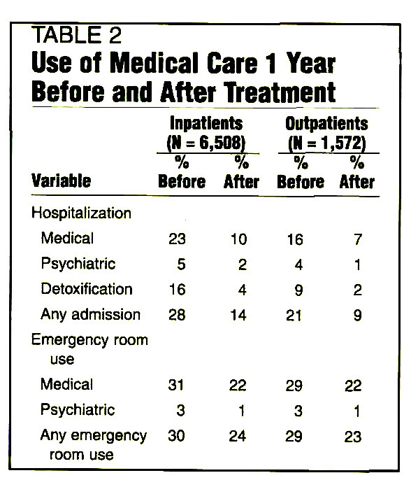 TABLE 2Use of Medical Care 1 Year Before and After Treatment