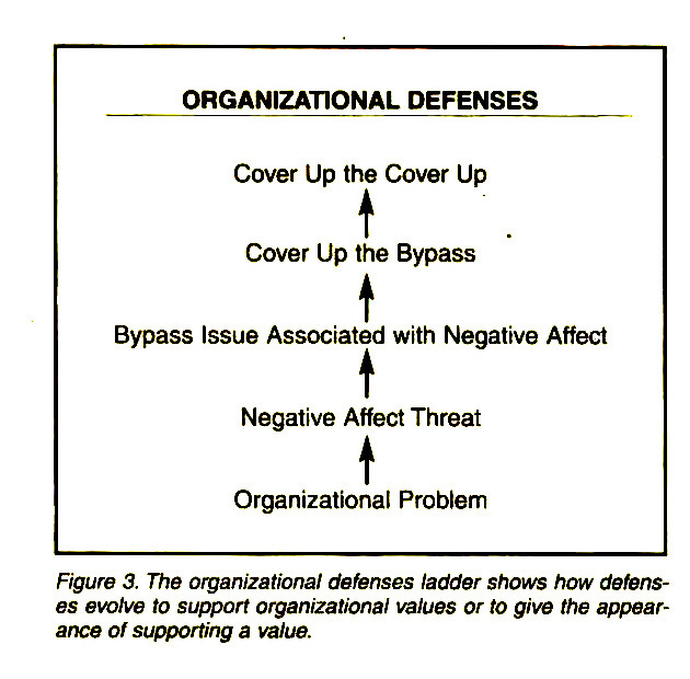 Figure 3. The organizational defenses ladder shows how defenses evolve to support organizational values or to give the appearance of supporting a value.