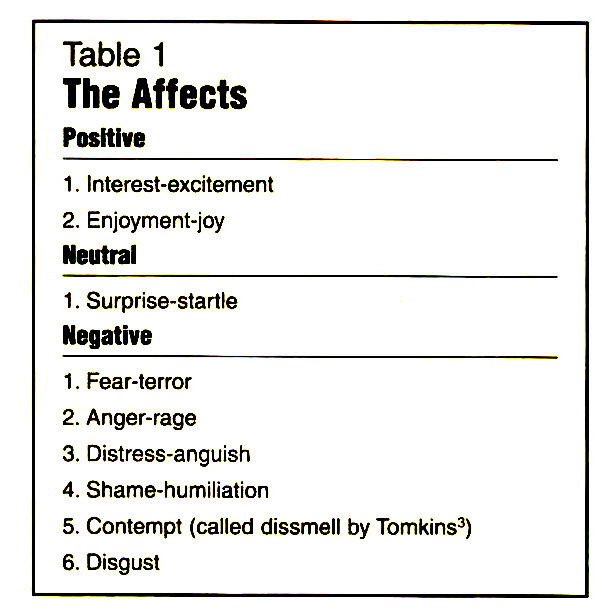 Table 1The Affects