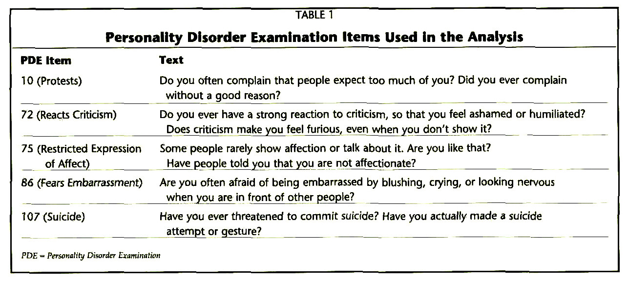 TABLE 1Personality Disorder Examination Items Used In the Analysis