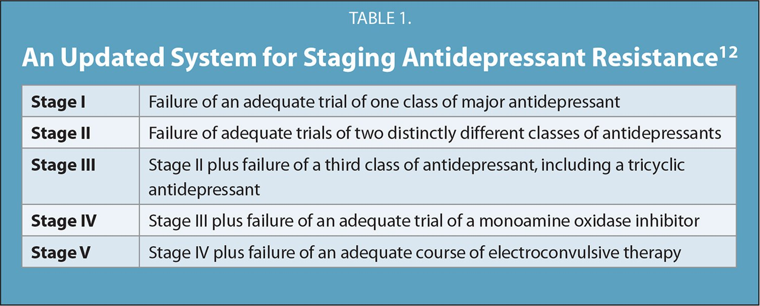 An Updated System for Staging Antidepressant Resistance12