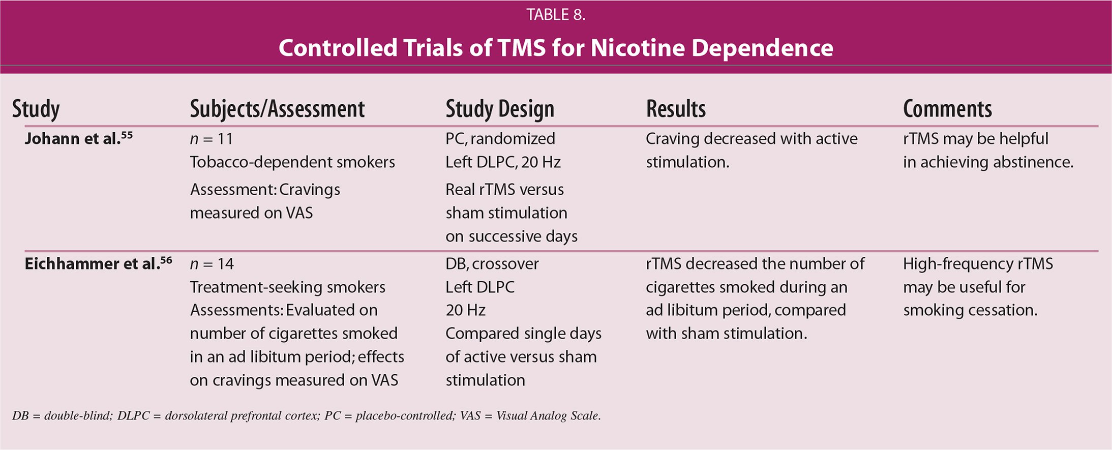 Controlled Trials of TMS for Nicotine Dependence