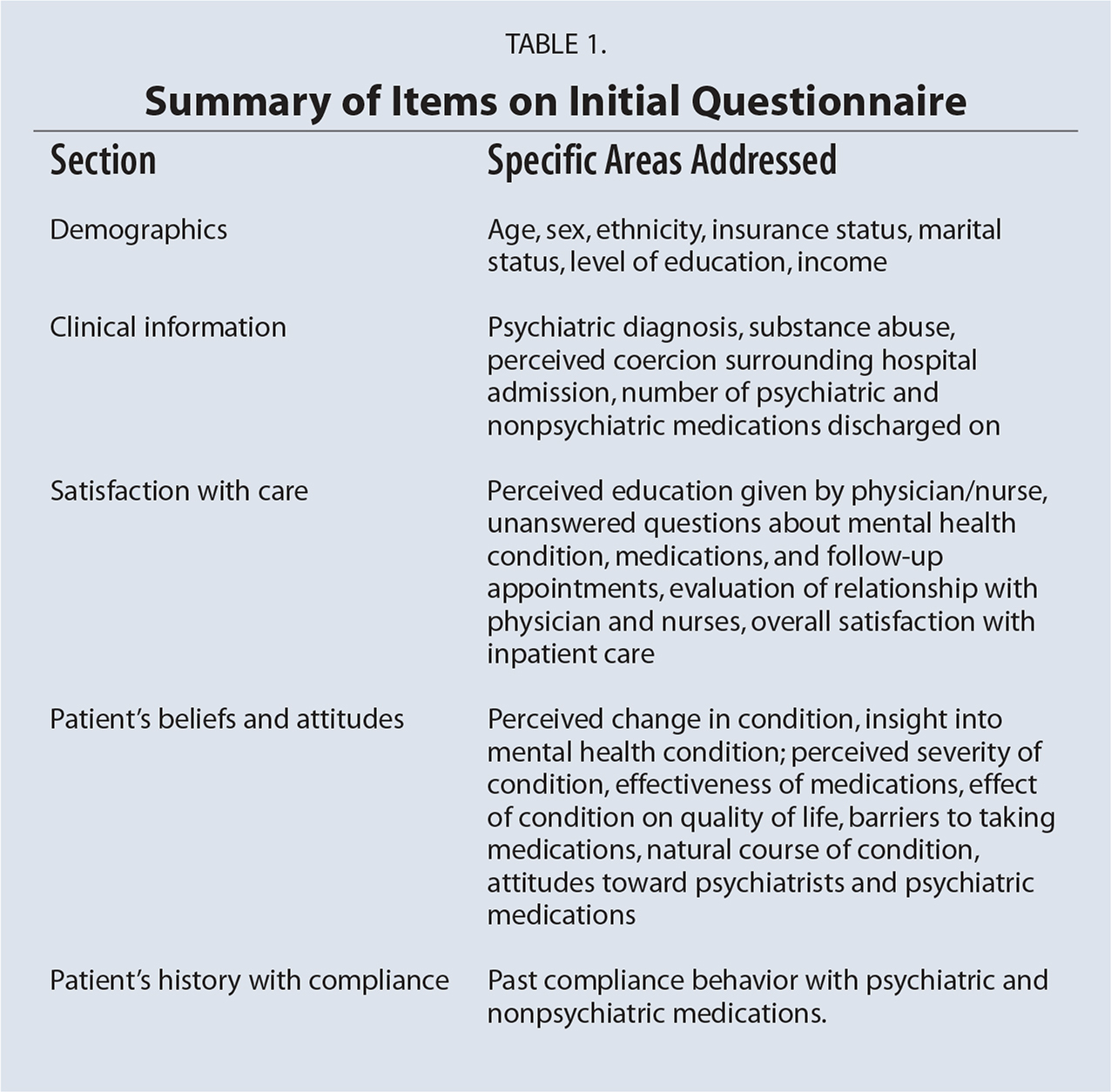 Summary of Items on Initial Questionnaire