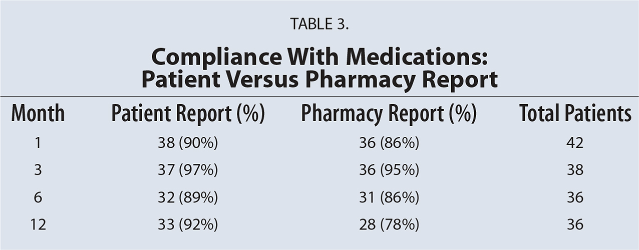 Compliance With Medications: Patient Versus Pharmacy Report