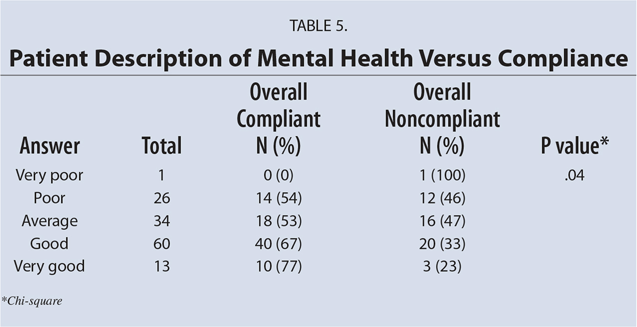 Patient Description of Mental Health Versus Compliance