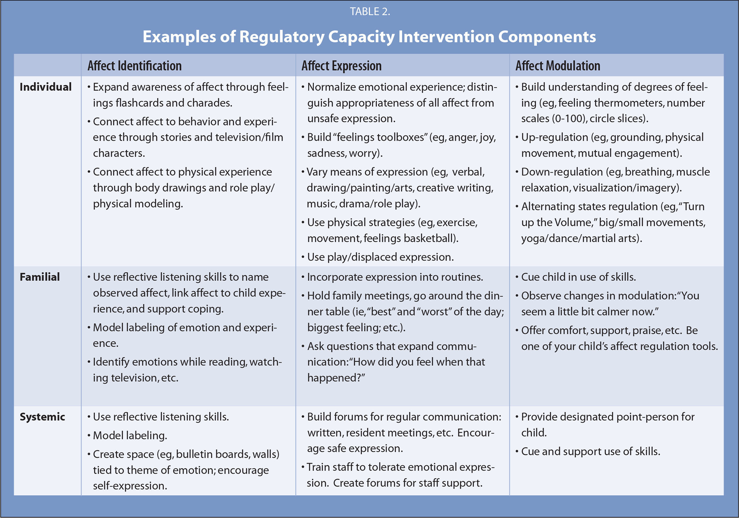 Examples of Regulatory Capacity Intervention Components