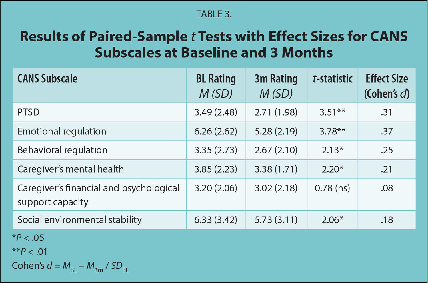 Results of Paired-Sample t Tests with Effect Sizes for CANS Subscales at Baseline and 3 Months