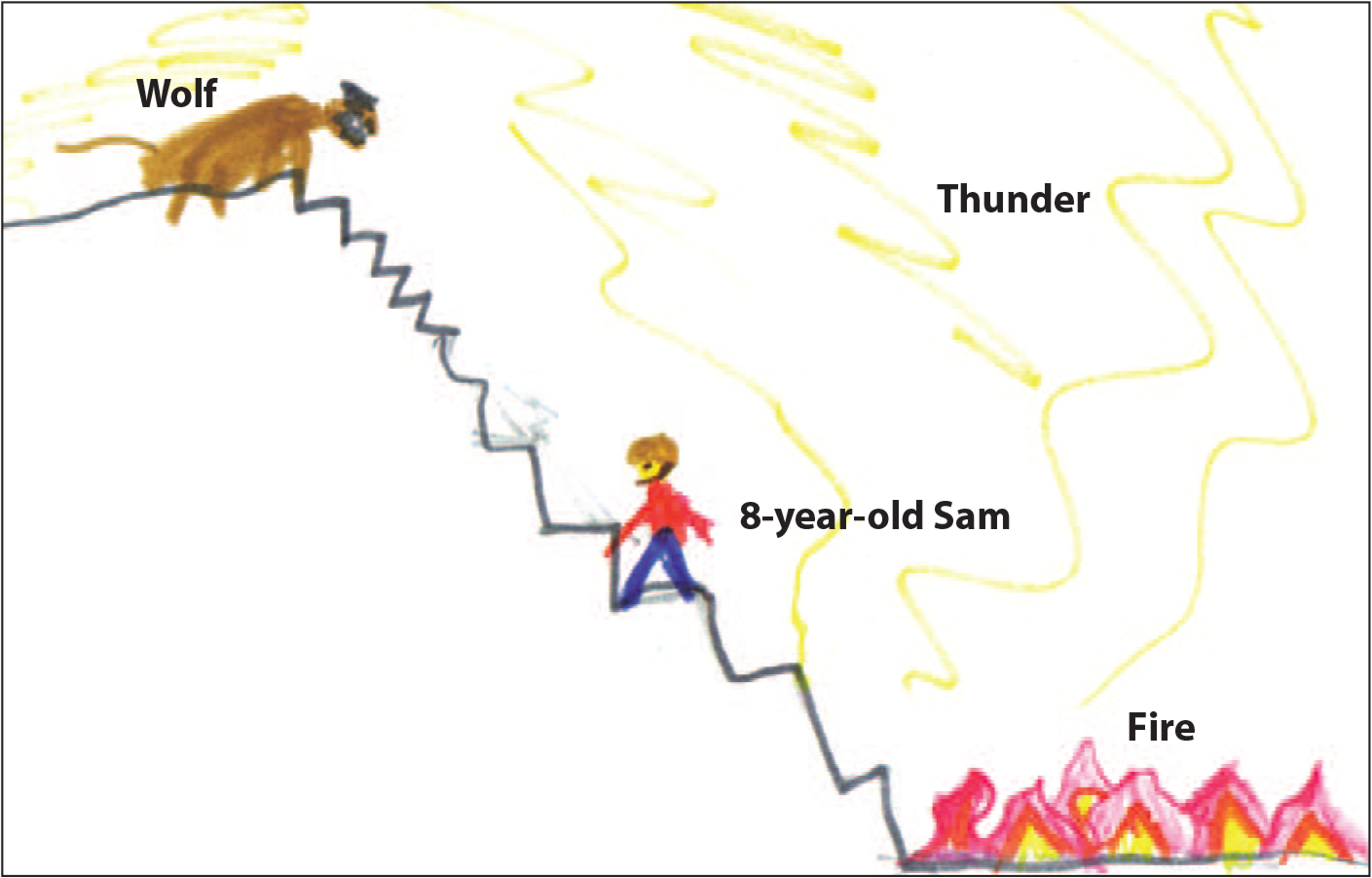 """A depiction of another of Sam's nightmares: """"There is thunder, fire, and a wolf. Thunder is scary. If you go up, the wolf attacks you. If you go down, you get burned."""""""