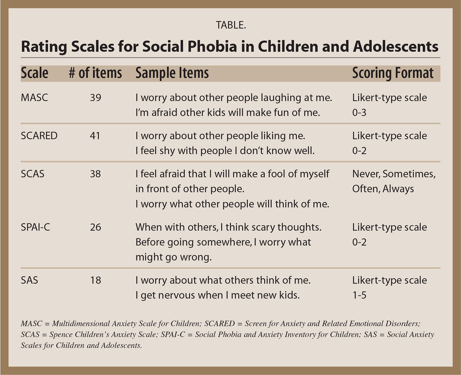 Rating Scales for Social Phobia in Children and Adolescents
