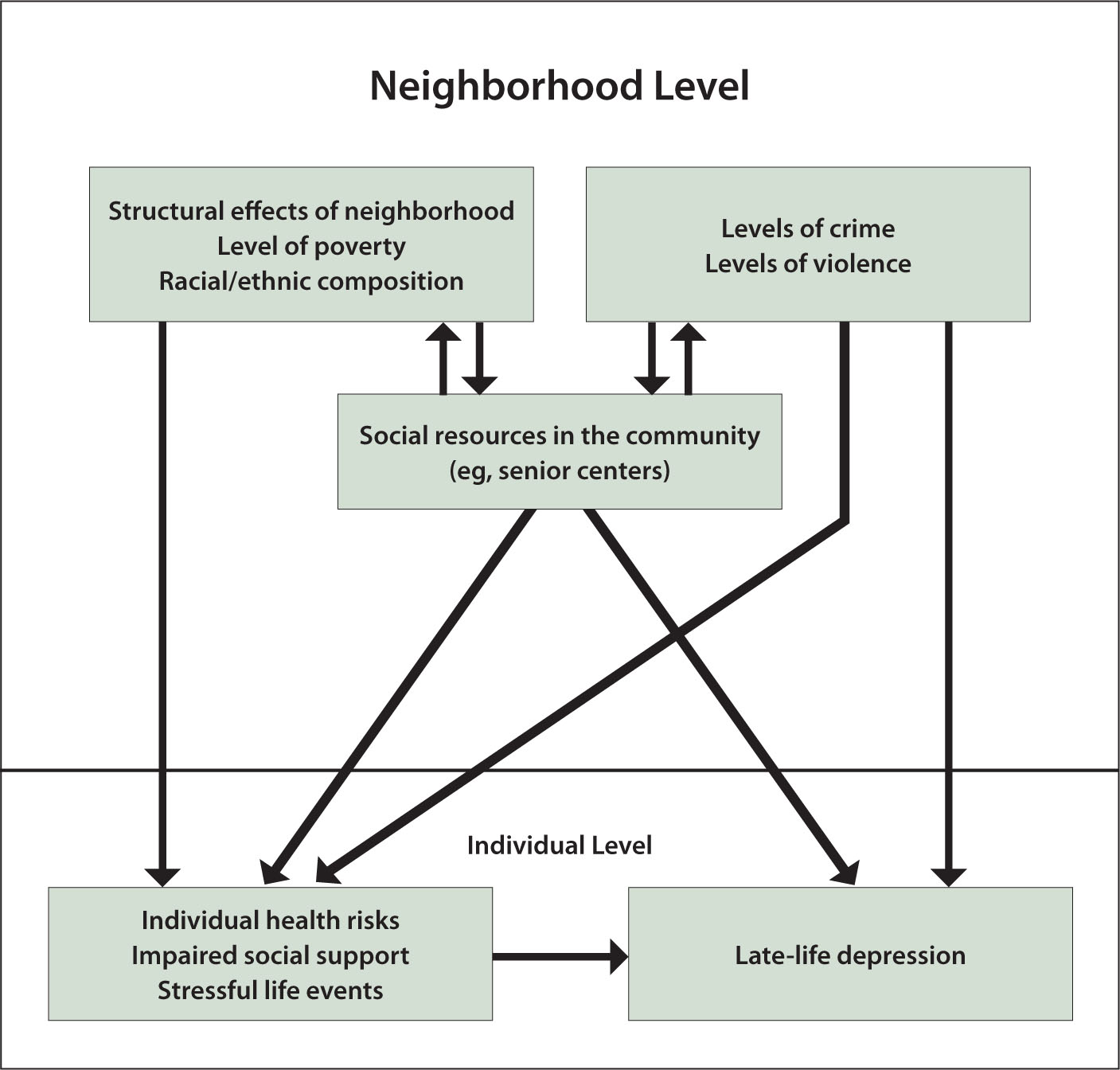 A Model of the Interaction Between Neighborhood Effects and Individual Effects.