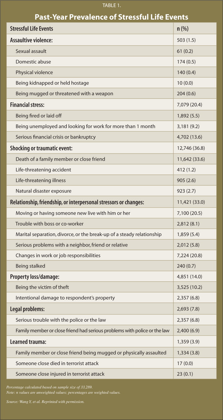 Past-Year Prevalence of Stressful Life Events