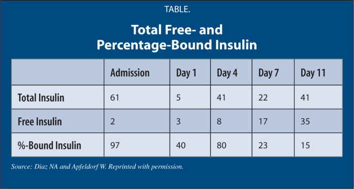 Total Free- and Percentage-Bound Insulin