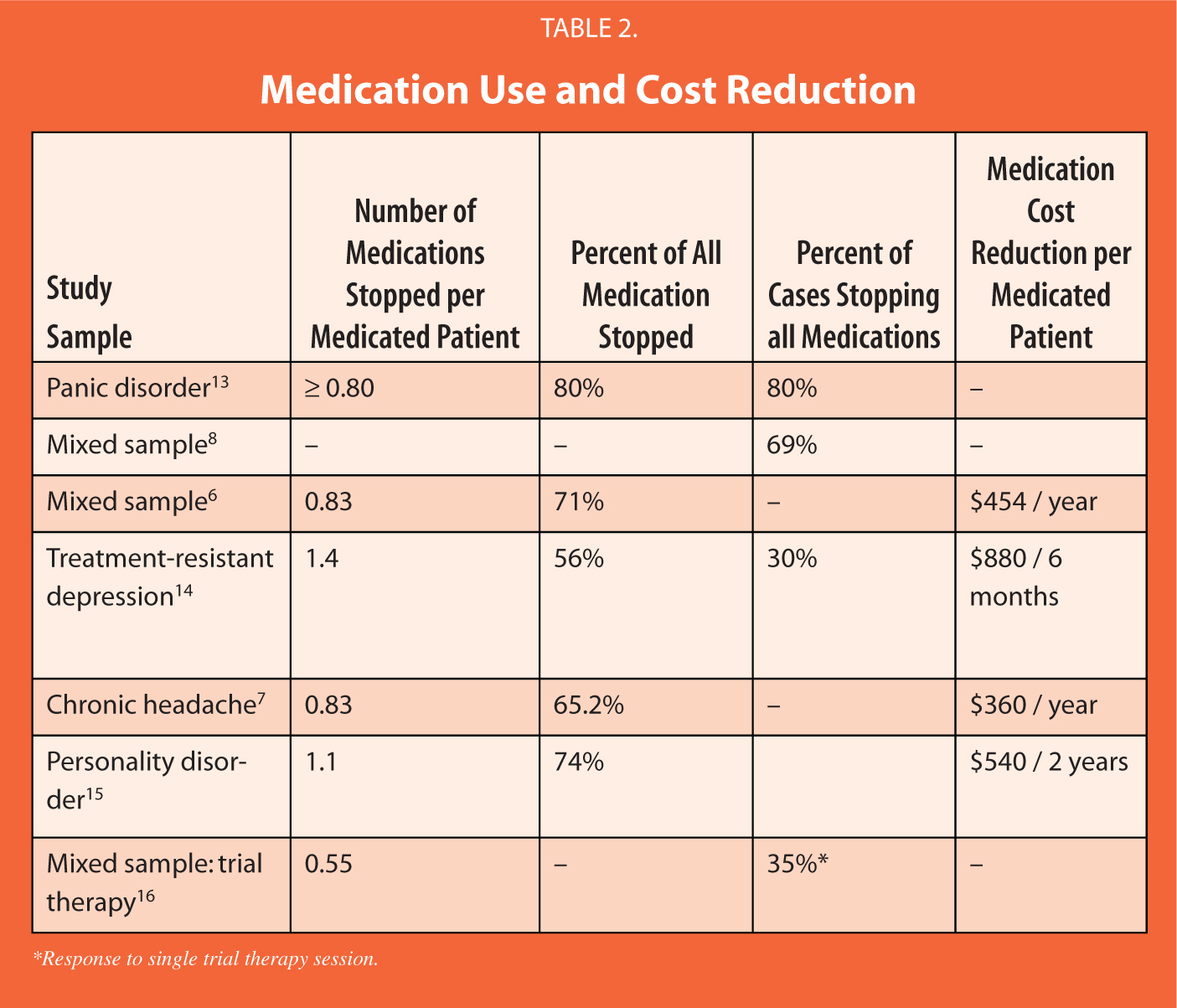 Medication Use and Cost Reduction