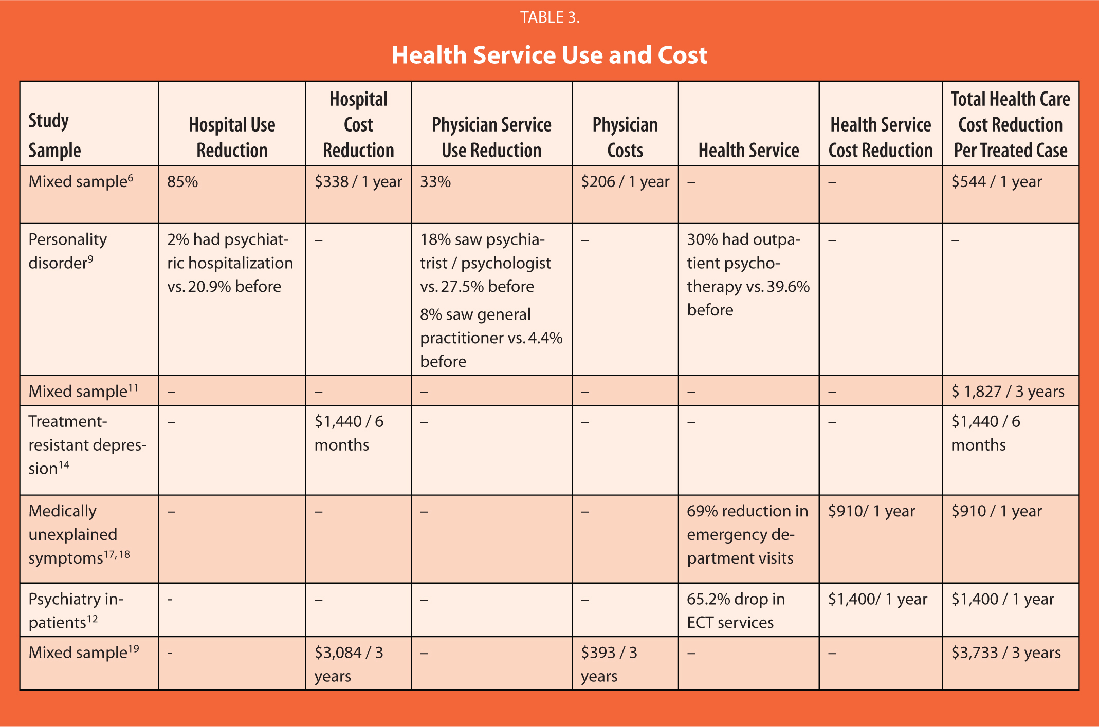 Health Service Use and Cost
