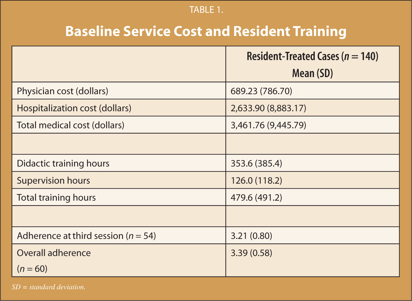 Baseline Service Cost and Resident Training