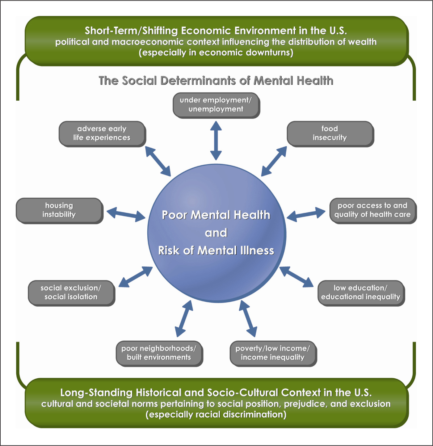 The social determinants of mental health.Figure courtesy of Michael T. Compton, MD, PhD; and Ruth Shim, MD, MPH.