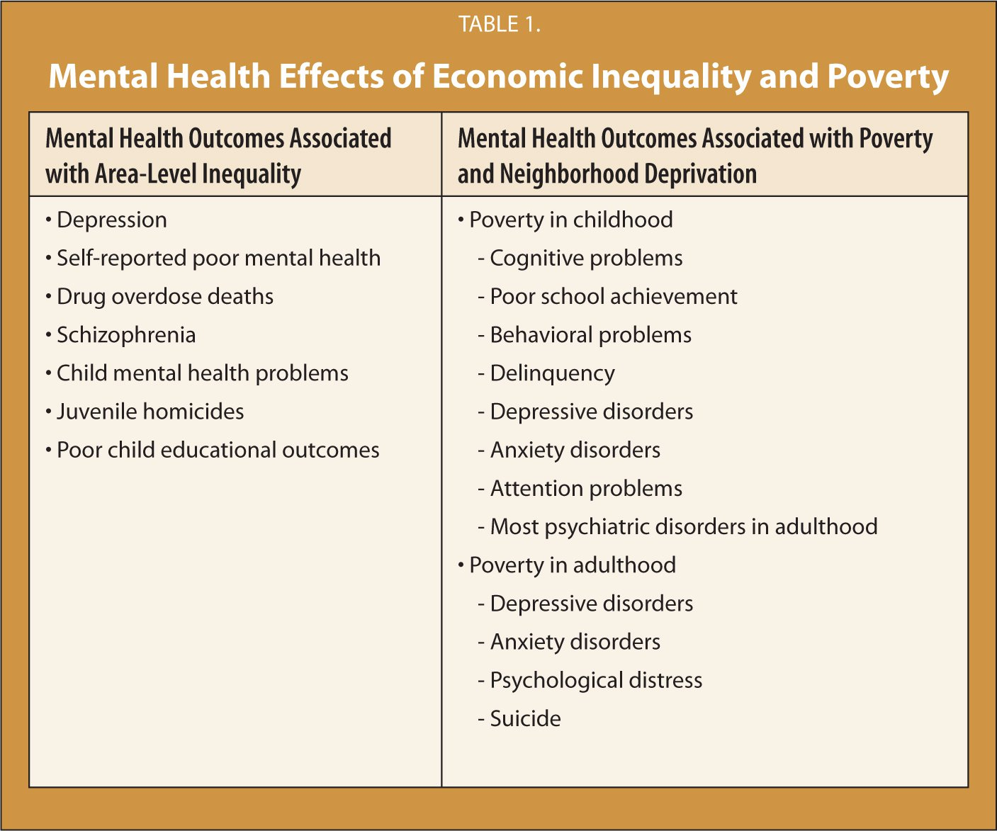 mental health and psychiatry level 3 Researchers assert cause-and-effect with substantial population-level burden  no association between mental health status of white or black  more in psychiatry.