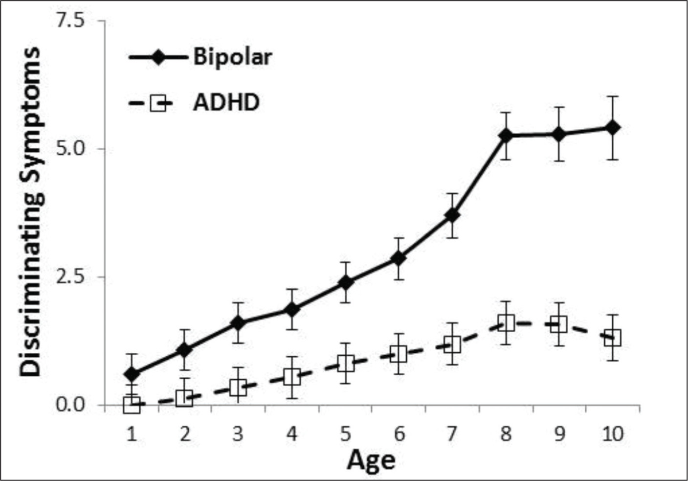More rapid onset and greater accumulation of the 12 differentiating symptoms: brief and extend elevated mood, irritability, decreased sleep, physical complaints, change in appetite, night terrors, bed wetting, periods of sadness, inappropriate sexual behavior, suicidal thinking, and poor frustration tolerance, and differentiated prepubertal onset of bipolar disorder from attention-deficit/hyperactivity disorder (ADHD) in the first few years of life.