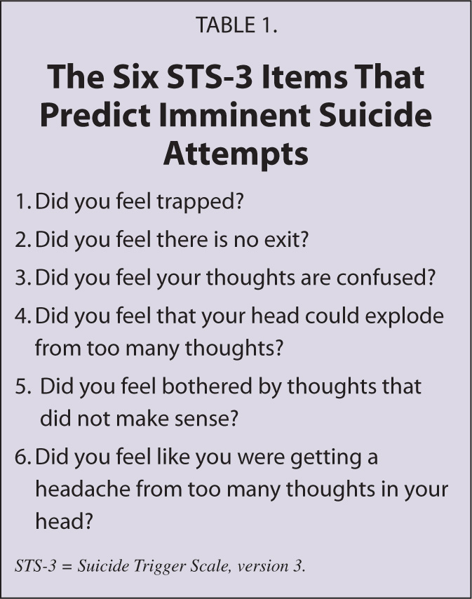 The Six STS-3 Items That Predict Imminent Suicide Attempts