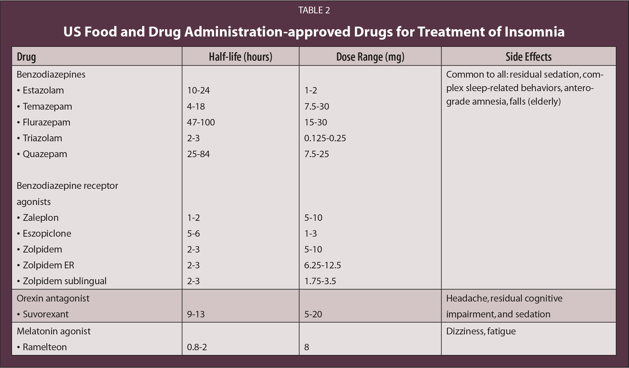 US Food and Drug Administration-approved Drugs for Treatment of Insomnia