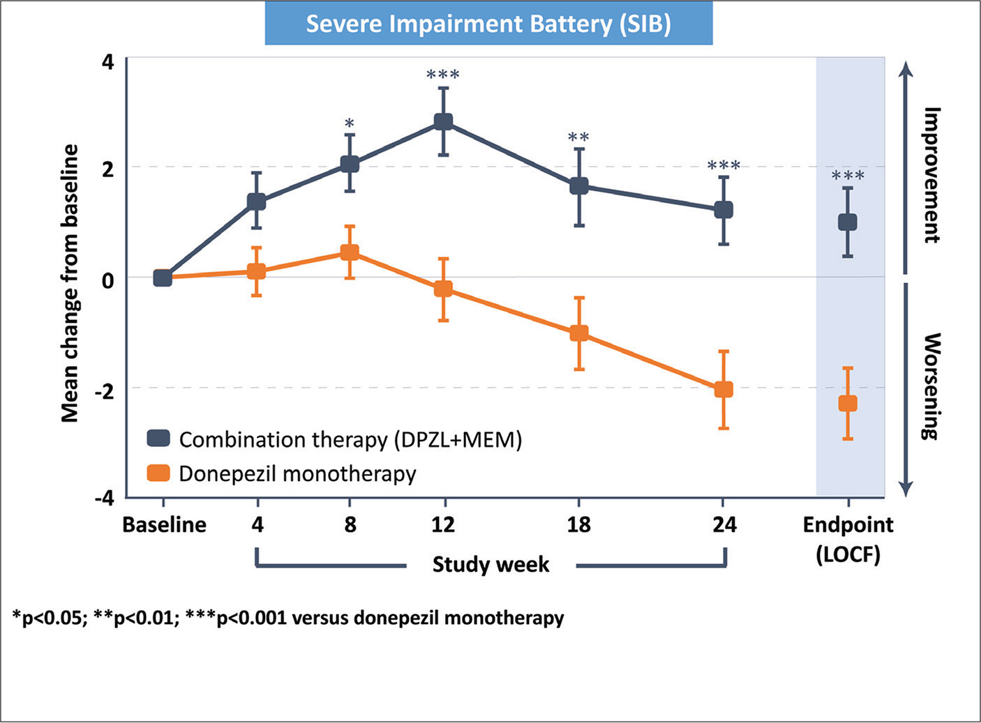 Clinical efficacy of donepezil-memantine (DPZL+MEM) add-on combination treatment to produce cognitive enhancement over 6 months, compared to donepezil-placebo (donepezil monotherapy) treatment. The severe impairment battery is a 100-point, clinician administered, clinical trial scale that measures cognition in people with moderate and severe dementia (higher scores reflect better performance). Observed case and last observer carried forward analysis both support improved cognitive performance at trial end-point (24 weeks) in favor of the DPZL+MEM group relative to the donepezil monotherapy group. Data from Tariot et al.88