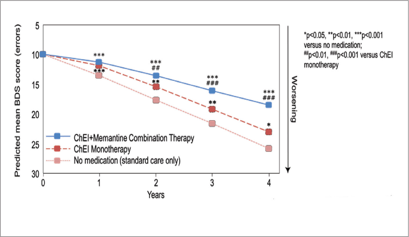 Clinical effectiveness of acetyl cholinesterase inhibitors (ChEI) plus memantine add-on combination treatment to reduce long-term progression of cognitive and functional decline in Alzheimer's disease (AD) dementia. The estimated trajectory of cognitive decline over 4 years for groups of patients with AD dementia starting with 10 errors on the Blessed Dementia Information-Memory-Concentration subscale (BDS) (∼ Mini-Mental State Examination score of 22) is lowest in the combination treatment group. Similar graphs (not shown) illustrate significant benefits of combination treatment to reduce progression of cognitive decline in groups of patients with mild and severe AD dementia. Data from Atri et al.74