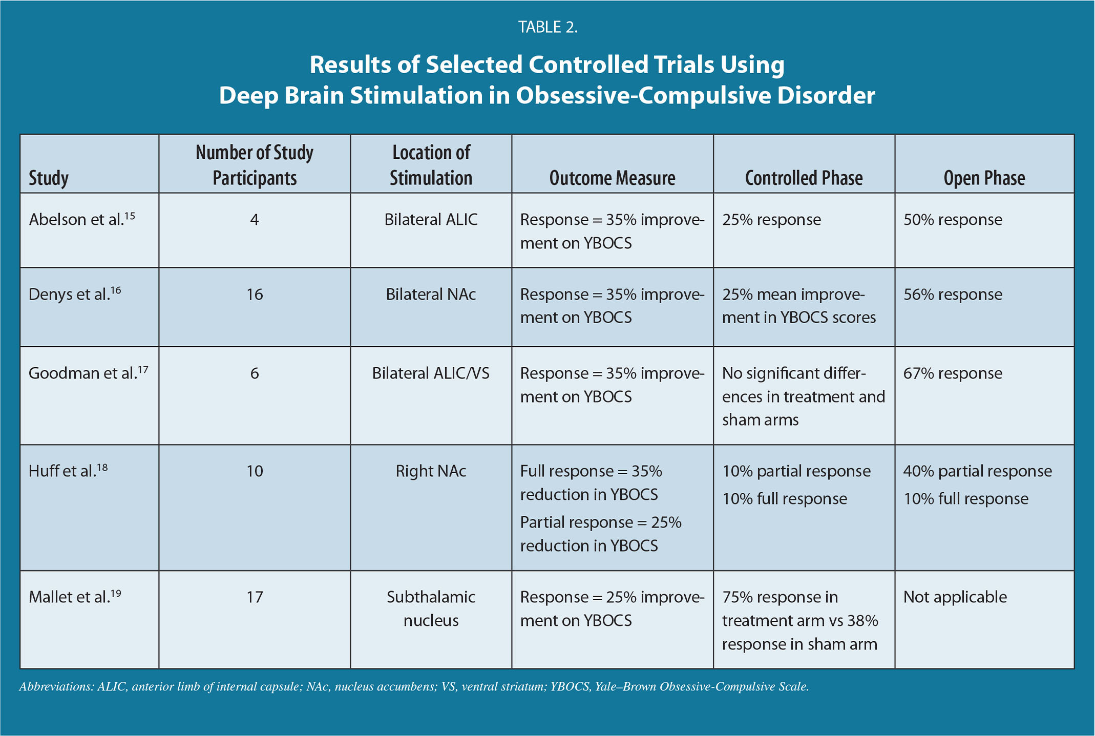 Results of Selected Controlled Trials Using Deep Brain Stimulation in Obsessive-Compulsive Disorder