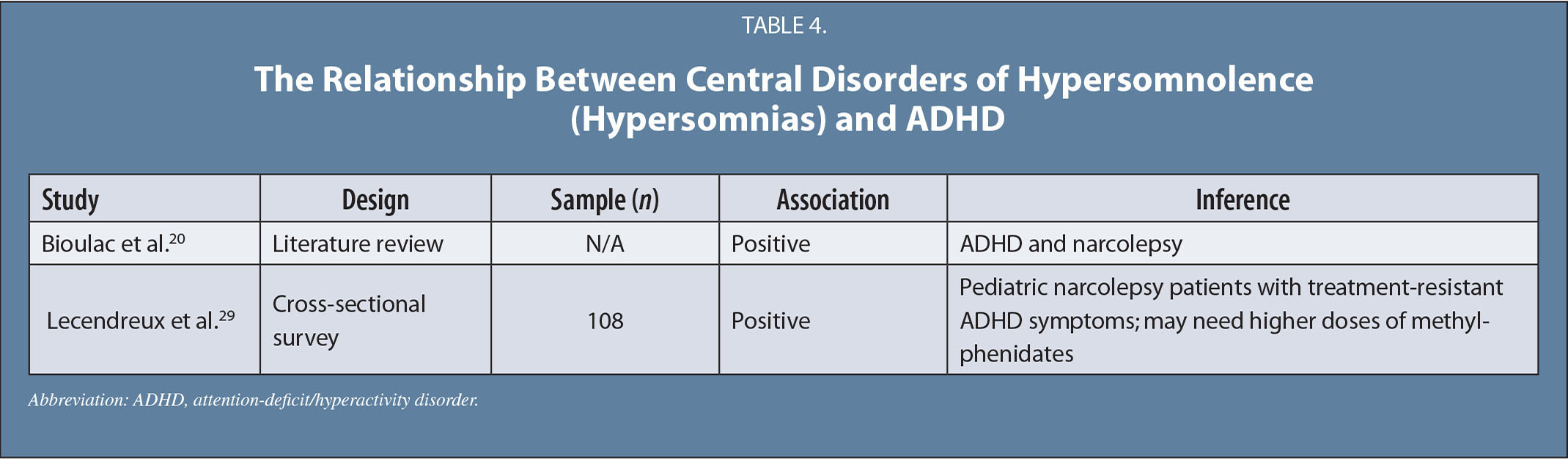 The Relationship Between Central Disorders of Hypersomnolence (Hypersomnias) and ADHD
