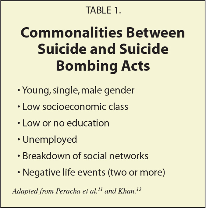 Commonalities Between Suicide and Suicide Bombing Acts