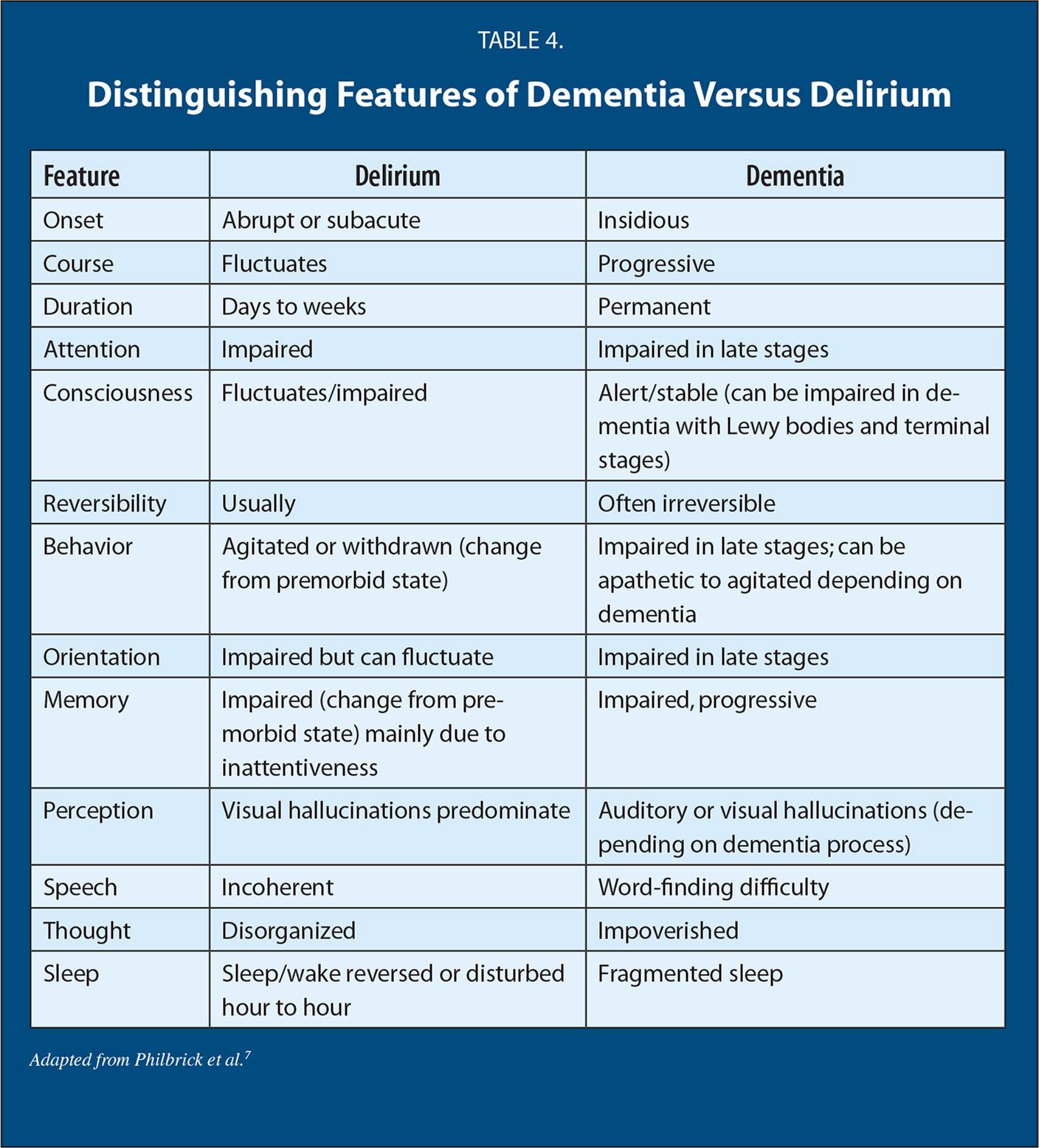 Distinguishing Features of Dementia Versus Delirium