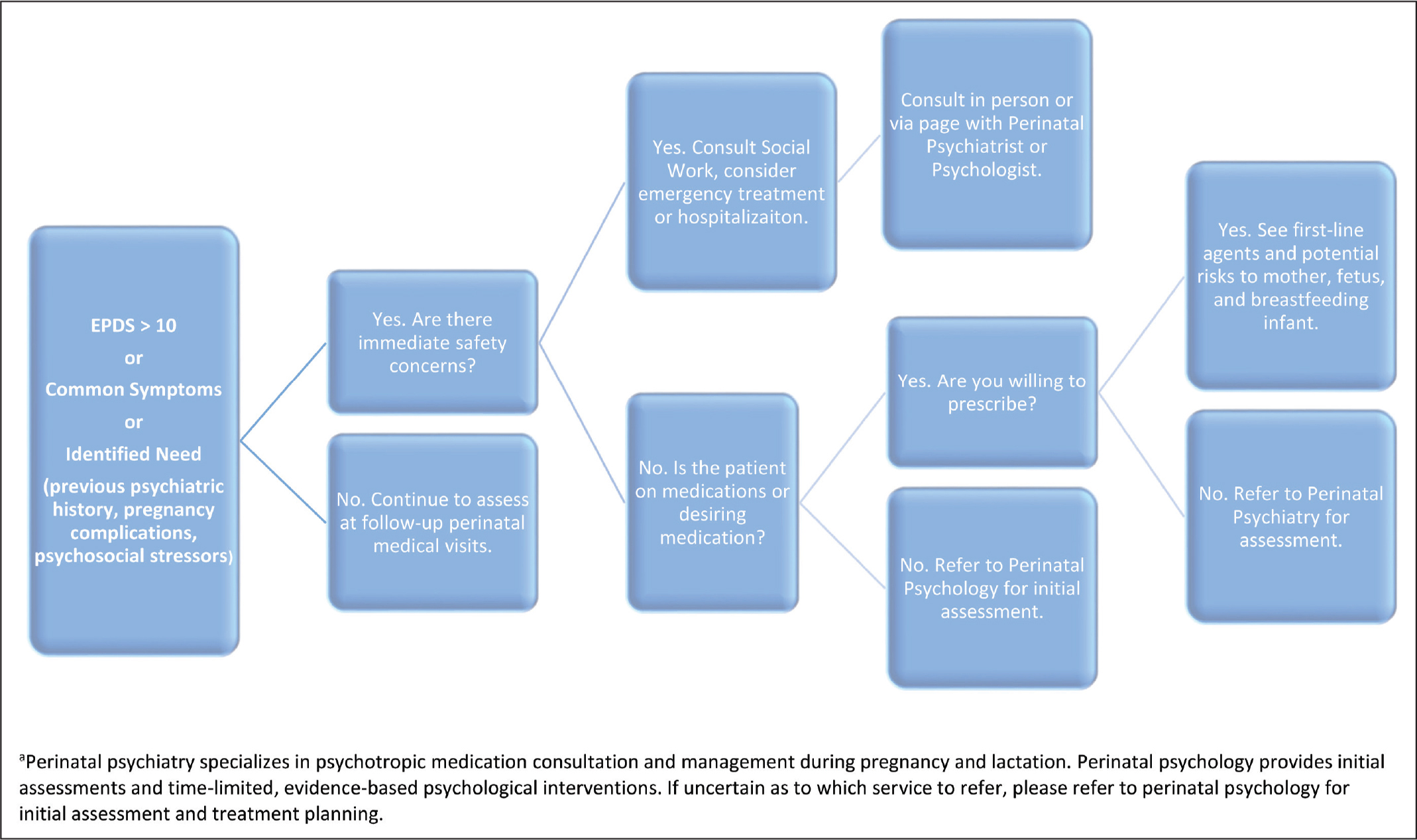 Perinatal mental health referral algorithm.a EPDS, Edinburg Postnatal Depression Screening.