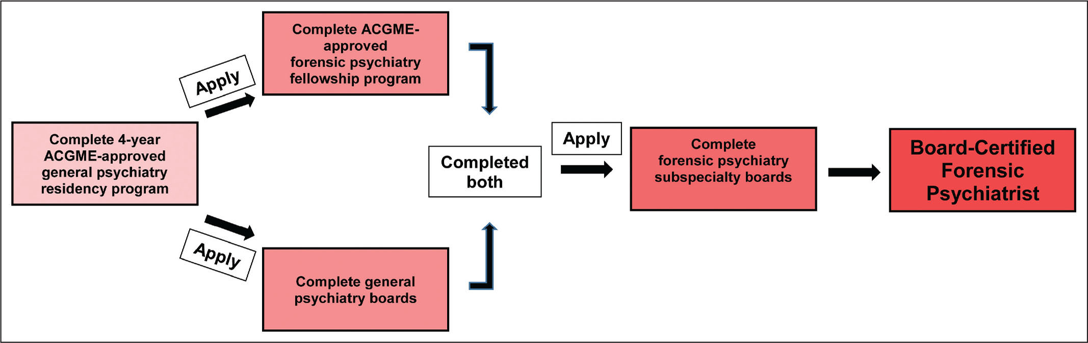 Requirements to become a board-certified forensic psychiatrist. ACGME, Accredited Council for Graduate Medical Education.
