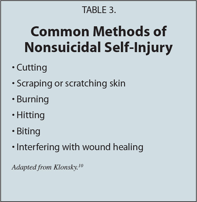 Common Methods of Nonsuicidal Self-Injury